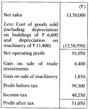 Cash Flow Statement – Corporate and Management Accounting MCQ 11