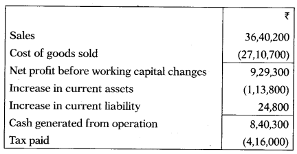 Cash Flow Statement – Corporate and Management Accounting MCQ 35