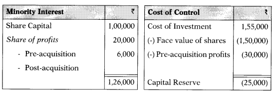 Consolidation of Accounts – Corporate and Management Accounting MCQ 18