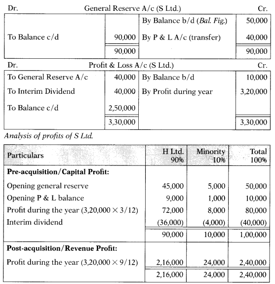 Consolidation of Accounts – Corporate and Management Accounting MCQ 8