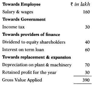 Corporate Financial Reporting – Corporate and Management Accounting MCQ 4