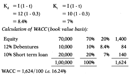 Cost of Capital – Financial Management MCQ 113