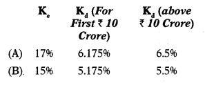 Cost of Capital – Financial Management MCQ 24