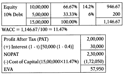 Cost of Capital – Financial Management MCQ 70