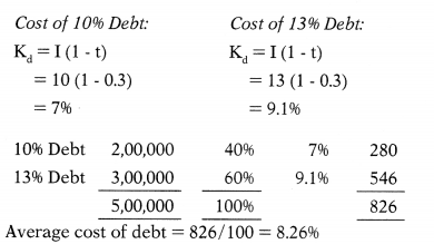 Cost of Capital – Financial Management MCQ 91