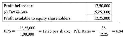 Dividend Policy – Financial Management MCQ 34