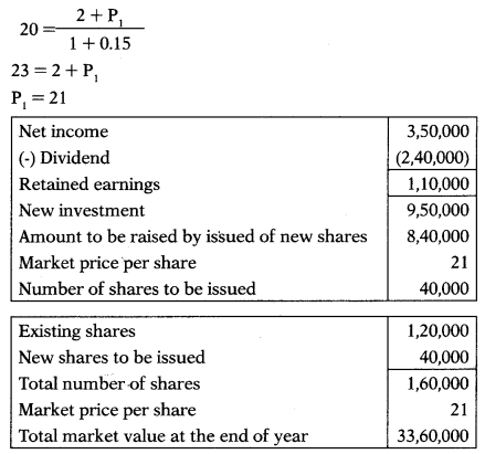 Dividend Policy – Financial Management MCQ 37