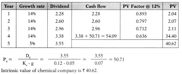 Dividend Policy – Financial Management MCQ 45