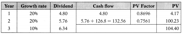 Dividend Policy – Financial Management MCQ 46