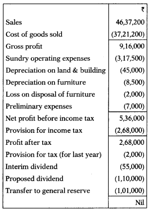 Fund Flow Statement – Corporate and Management Accounting MCQ 5
