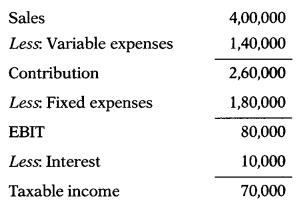 Leverages – Financial Management MCQ 21