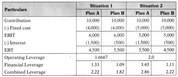 Leverages – Financial Management MCQ 51