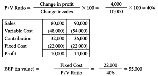 Marginal Costing – Corporate and Management Accounting MCQ 40
