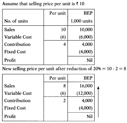 Marginal Costing – Corporate and Management Accounting MCQ 44