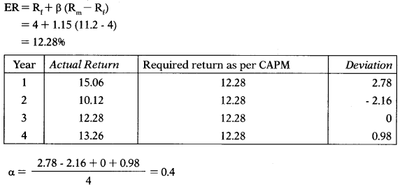 Methods of Valuation – Corporate and Management Accounting MCQ 20