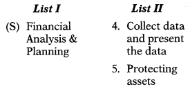 Nature & Scope of Financial Management - Financial and Strategic Management MCQ 2
