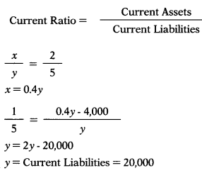 Ratio Analysis – Corporate and Management Accounting MCQ 34