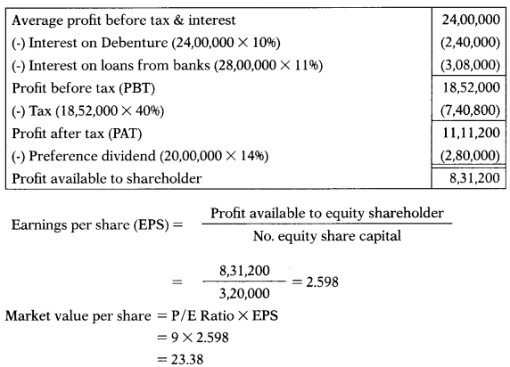Valuation of Goodwill & Shares – Corporate and Management Accounting MCQ 66