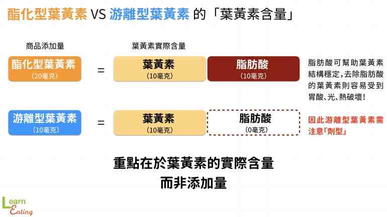 酯化型葉黃素與游離型葉黃素的含量