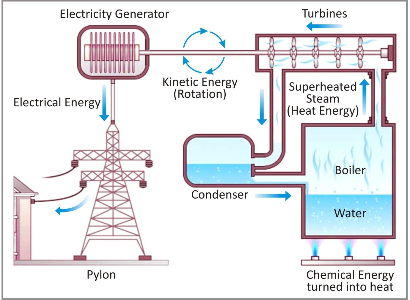 Cbse Notes Class 6 Physics Electricity And Circuits
