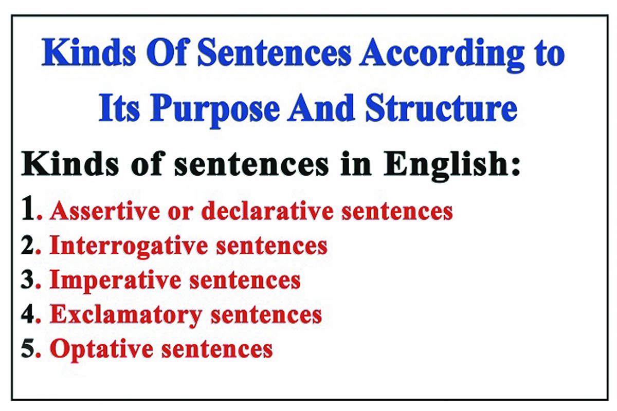 English Sentence Structure And Purpose Kinds Of Sentences With Examples
