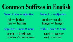 Suffixes Spelling Rules in English