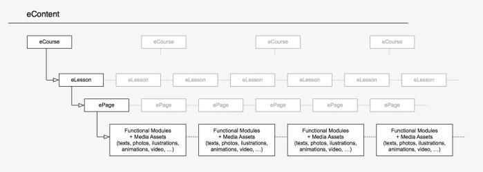 econtent-structure-v3