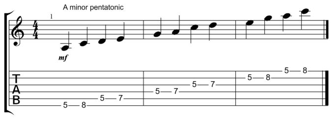 how to learn and use guitar scales