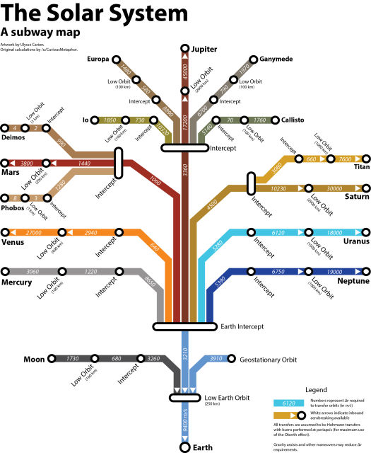 solar system subway map