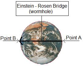 wormhole travel