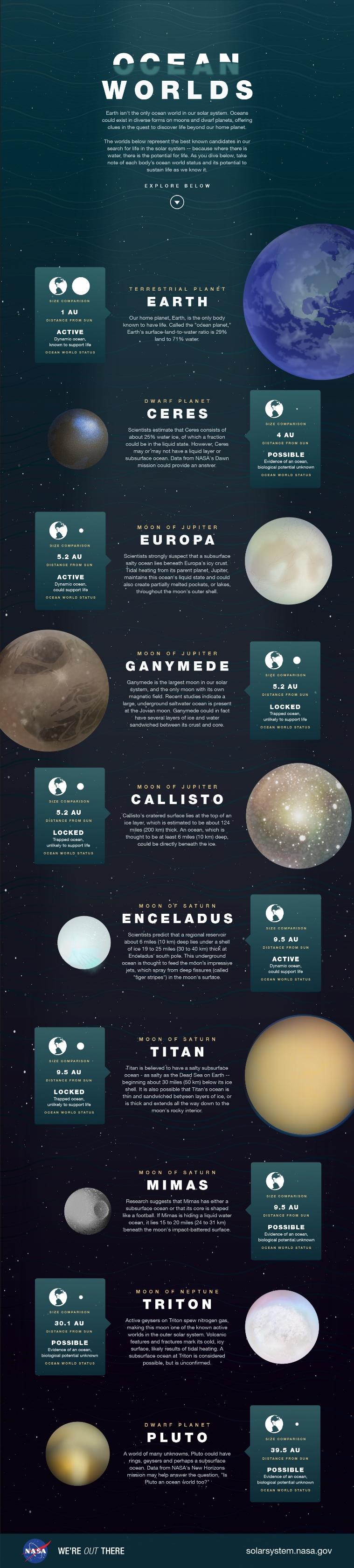 ocean worlds infographic