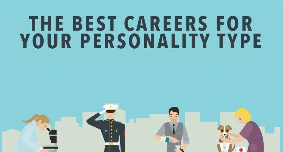 your personality type