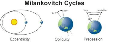 motions of the earth milaknkovitch cycles