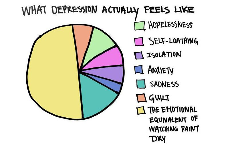 what depression feels like chart
