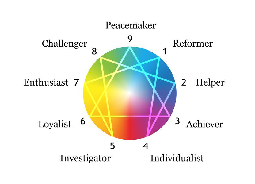 Top 10 Most Popular Personality Assessment Tests (and How