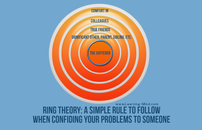 ring theory rule