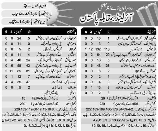 Pakistan vs Ireland 2nd ODI Match Scorecard Dublin 2013