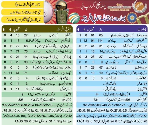 India vs South Africa ODI Cricket Match Scorecard