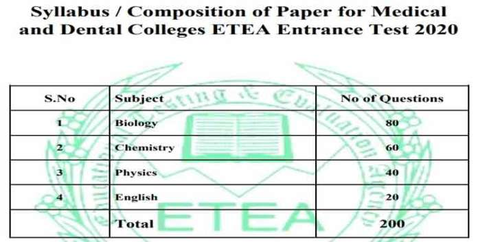 ETEA-Entry-Test-2020-Syllabus-Paper