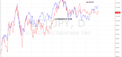 relationship between stocks and currencies