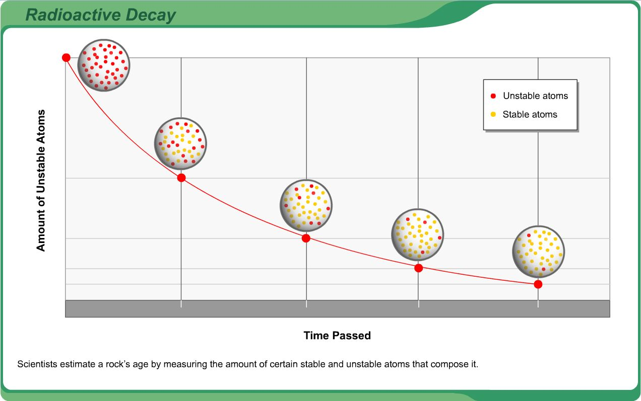 6th 8th Grade Science Learning Activity Radioactive Decay