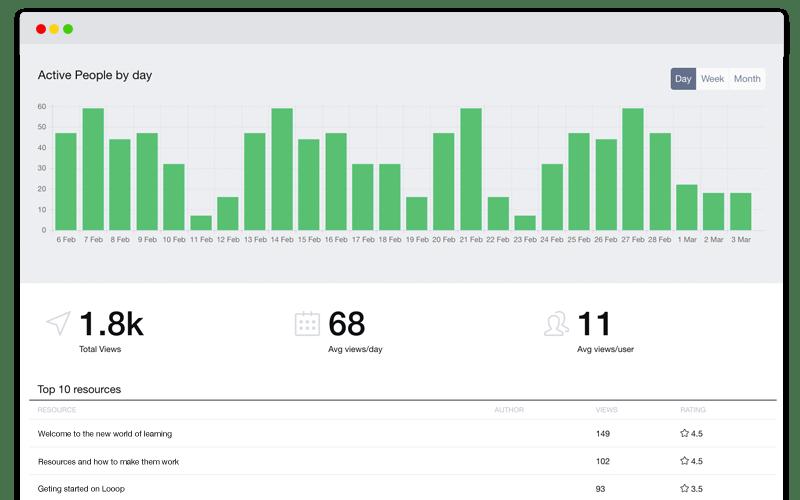 Learner Analytics in the Looop Platform