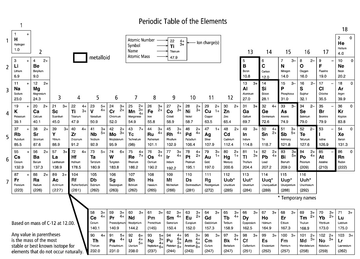 Periodic Table Of Elements Activity Learning Printable