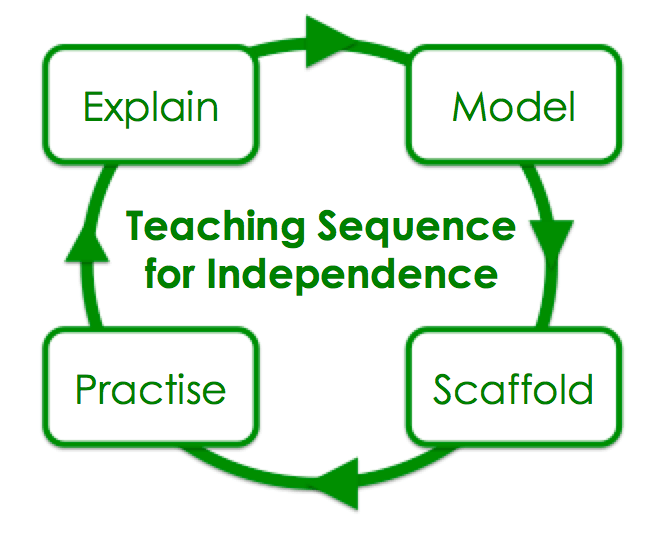 When Did Teaching Independence Become >> Teaching For Independence Thinking Memory Mastery David Didau