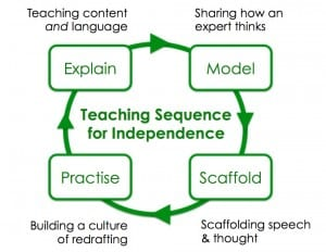 Teaching sequence