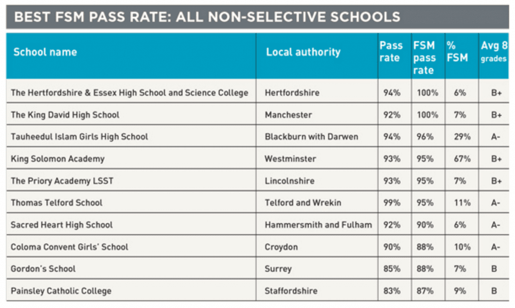 2015 results - source: Schools Week http://schoolsweek.co.uk/turning-the-league-tables-onto-disadvantage/