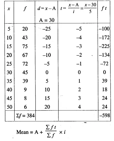 Selina Concise Mathematics Class 10 ICSE Solutions Chapter 24 Measures of Central Tendency Ex 24A Q14.2