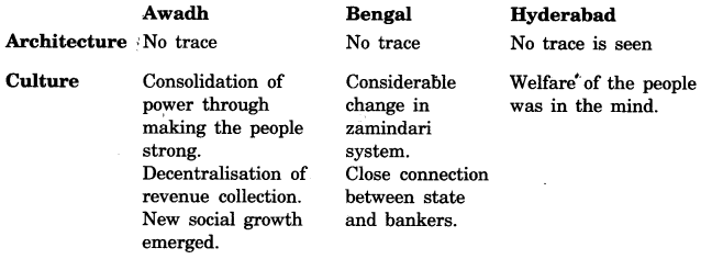 NCERT Solutions for Class 7 Social Science History Chapter 10 Eighteenth Century Political Formations 1