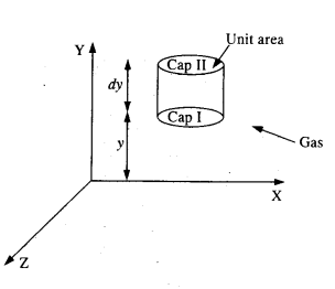 NCERT Solutions for Class 11 Physics Chapter 13 Kinetic Theory 18