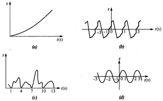 NCERT Solutions for Class 11 Physics Chapter 14 Oscillations 1